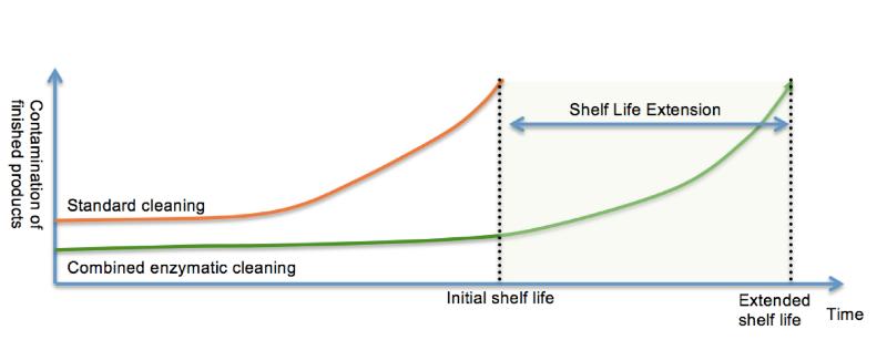 Shelf Life Graph