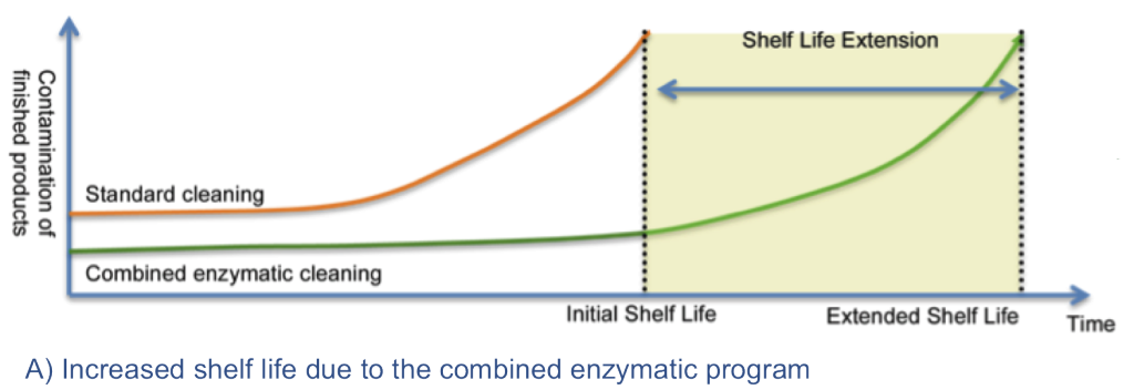 Shelf life Realco enzyme